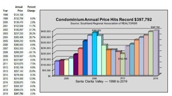 2019 condo prices