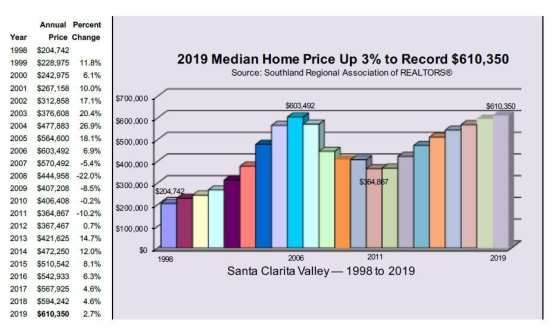 2019 home prices