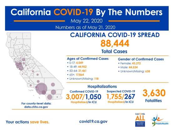 california covid-19 cases friday may 22 numbers