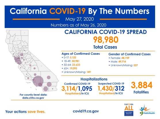 covid-19 california wednesday may 27