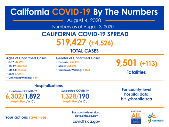 covid-19 roundup tuesday august 4 california