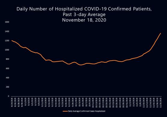 covid-19 roundup monday november 23 la county hospitalizations