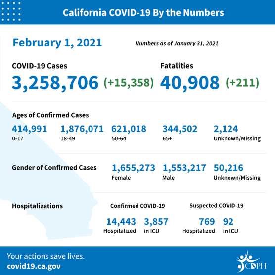 covid-19 roundup california cases monday feb 1