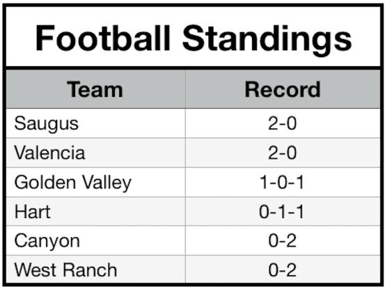 Football Standings