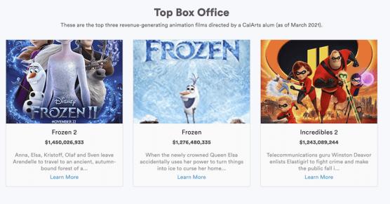 CalArts Top Box Office