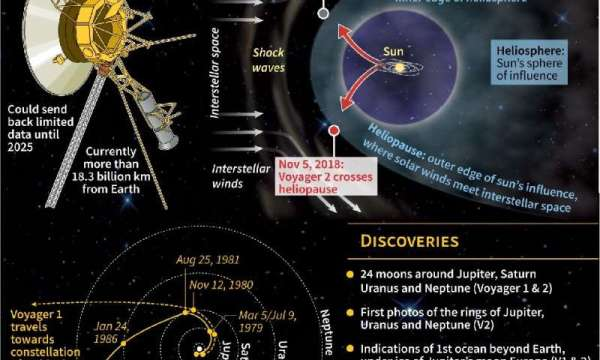 42 years on, Voyager 2 charts interstellar space - Science ...