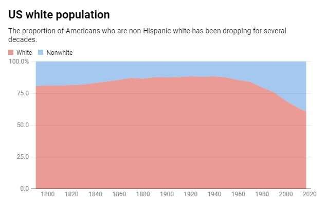 """Image result for percentage of whites in us population 1800 2000"""""""