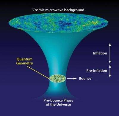 Cosmic tango between very small and very large