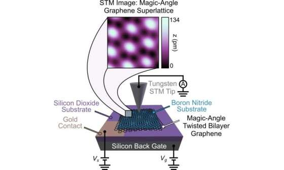 'Magic' angle graphing and the creation of unexpected topological quantum states