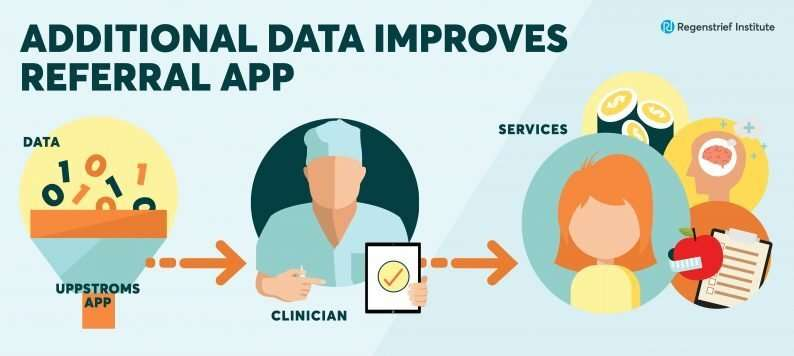 Additional data, advanced analytics improve performance of machine learning referral app
