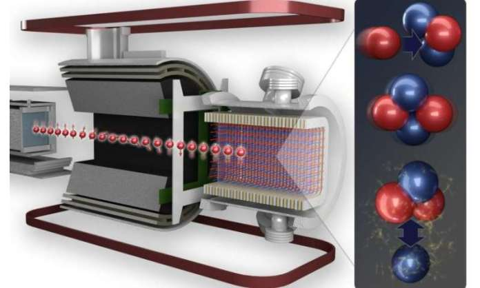 Scientists achieve higher precision weak force measurement between protons, neutrons