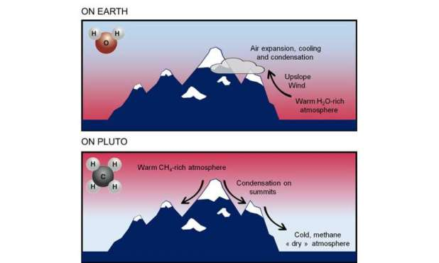 Pluto's mountains are covered with snow, but not for the same reasons on Earth