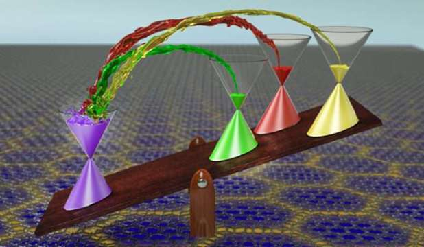A new parent state with broken symmetry discovered in twisted bilayer graphene