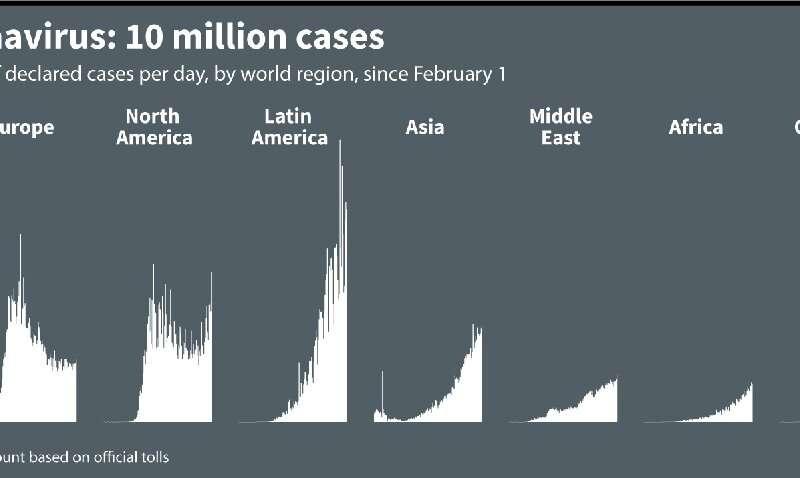 Coronavirus: 10 million cases worldwide