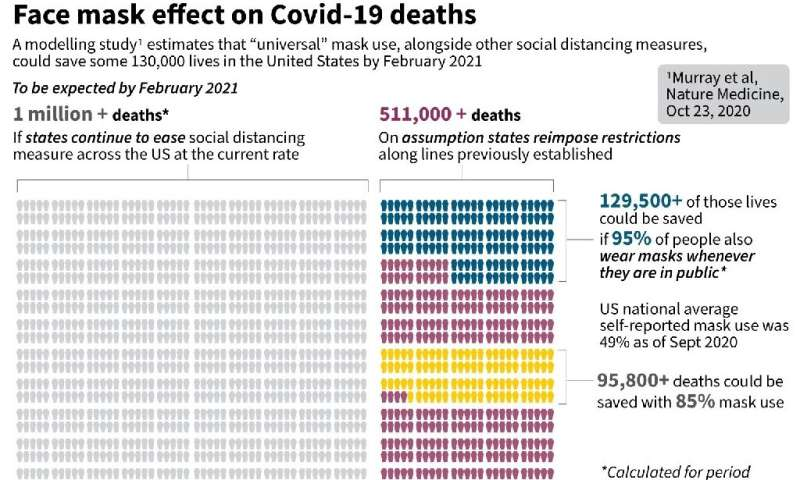 Face mask effect on  Covid-19 deaths