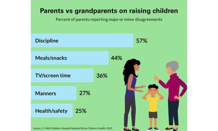Half of parents report butting heads with child's grandparent over parenting