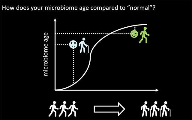More than just a carnival trick: Researchers can guess your age based on your microbes