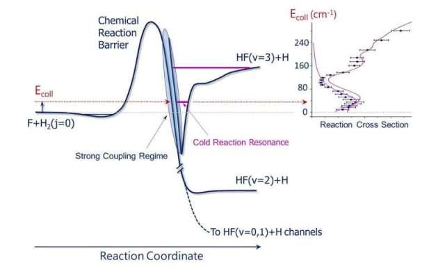 Quantum resonances near absolute zero