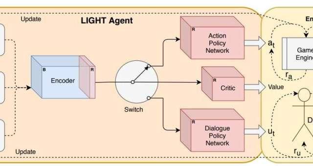 Обучение агентов ИИ общению и действиям в фантастических мирах