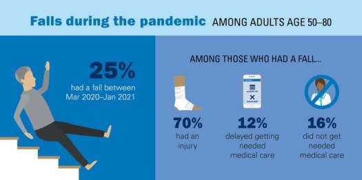 Pandemic may have increased older adults' fall risk