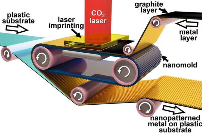 Future electronic components to be printed like newspapers