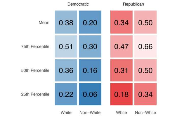 Democrats and Republicans live in partisan bubbles, study finds