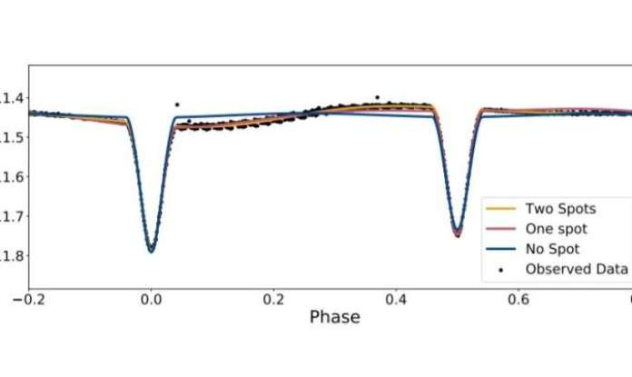 Study sheds more light on the nature of binary system 2M06464003+0109157