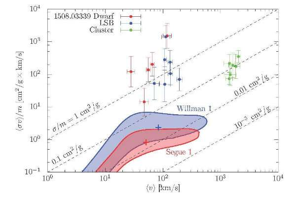 The smallest galaxies in our universe bring more about dark matter to light