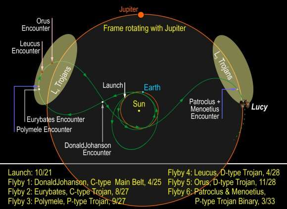 Jupiter's Trojan asteroids offer surprises