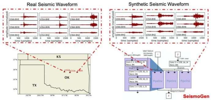 मशीन लर्निंग मॉडल यथार्थवादी भूकंपीय तरंग उत्पन्न करता है