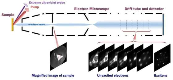 Scientists first capture an image of an orbit of an electron within an excitation