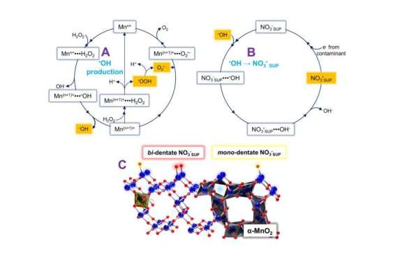 Advance in water purification: Using radicalized NOX derivatives supported on metal oxides