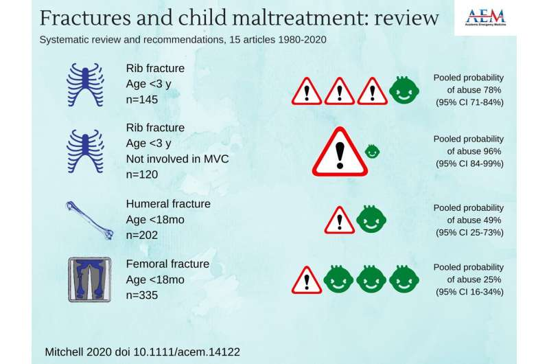 Age matters in identifying maltreatment in infants and young children with fractures