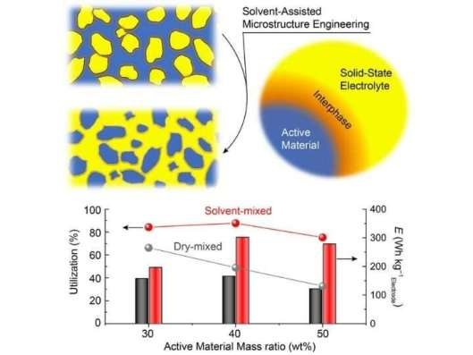 Altered microstructure improves organic-based, solid state lithium EV battery