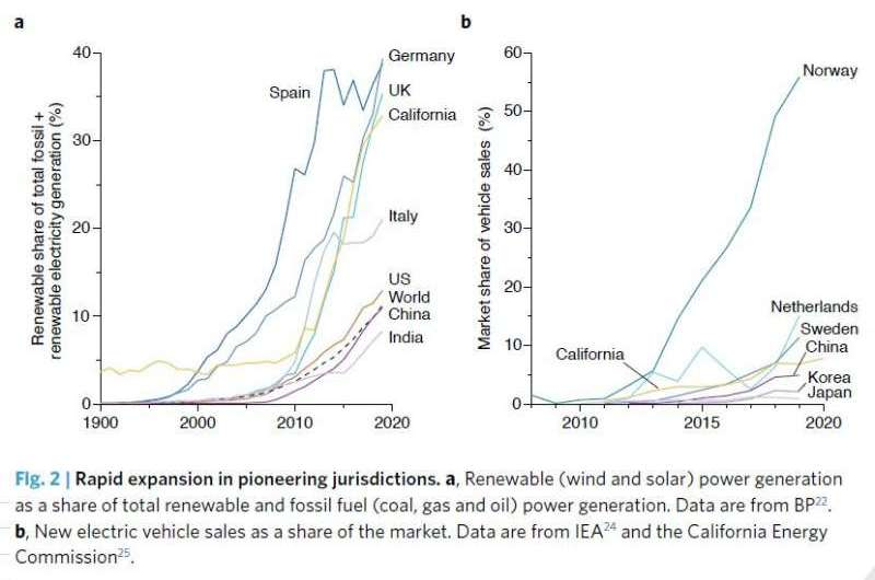 CO2 emissions are rebounding, but clean energy revolutions are emerging