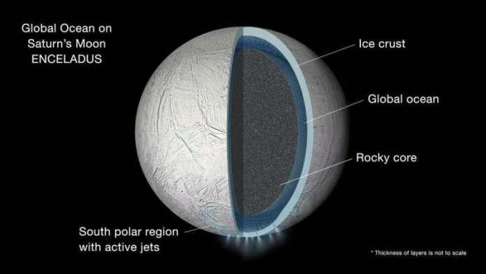 बर्फ के नीचे Enceladus का सागर कितना नमकीन है?