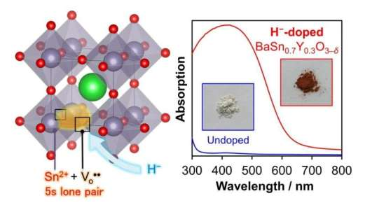 In the spotlight: Successful synthesis of perovskite visible-light-absorbing semiconductor material