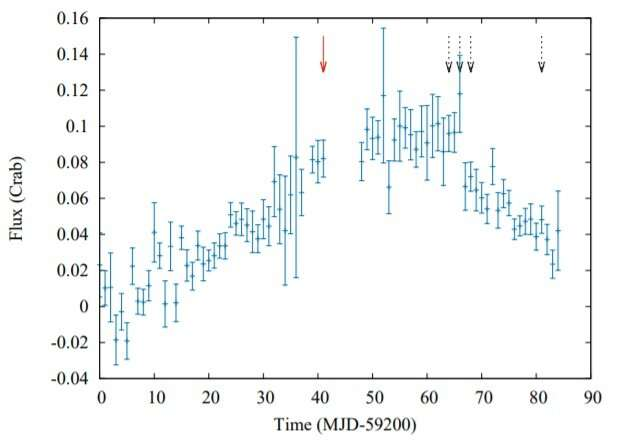 Indian astronomers probe X-ray pulsar 2S 1417–624