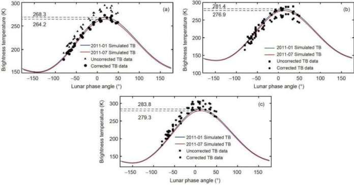 Lunar brightness temperature for calibration of microwave humidity sounders
