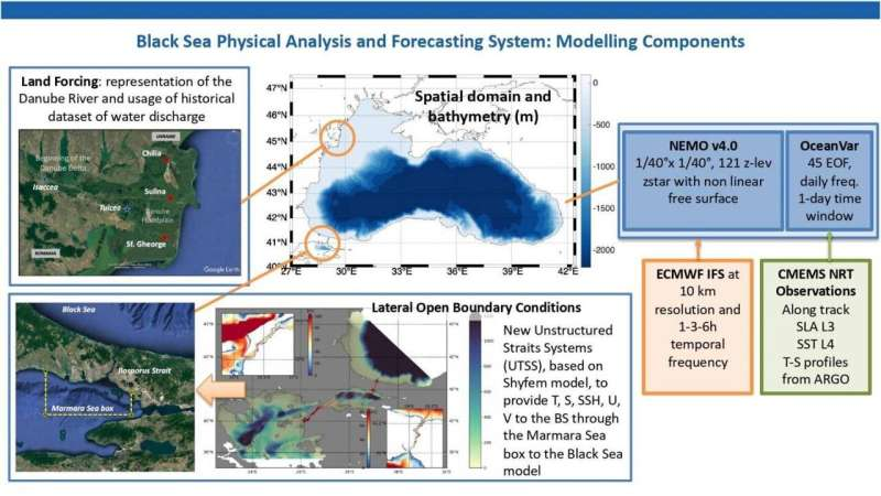 Predicting the ocean: Improved forecast and insights for the Mediterranean and Black Seas