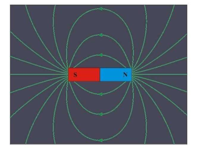 Researchers propose a method of magnetizing a material without applying an external magnetic field