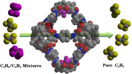 Researchers reveal robust ethane-trapping porous organic cage for efficient ethylene purification application