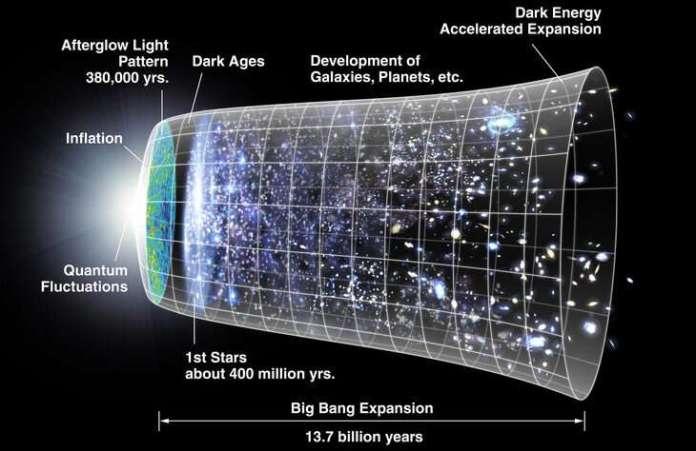 Search for 'dark energy' could illuminate origin, evolution, fate of universe