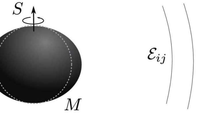 स्पिनिंग ब्लैक होल एक बाहरी और स्थैतिक गुरुत्वाकर्षण क्षेत्र के तहत ख़राब हो सकता है