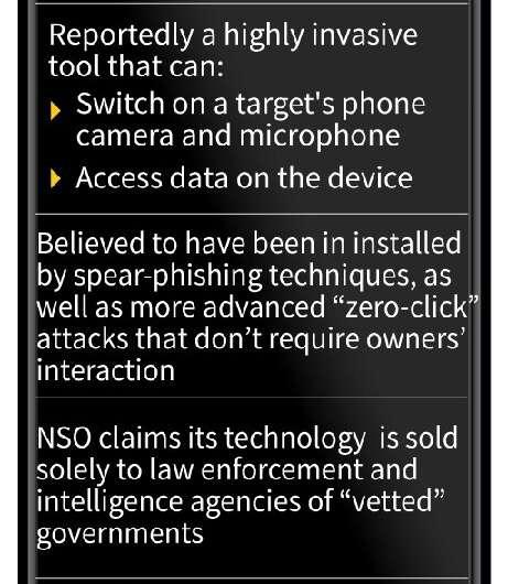 The Pegasus spyware controversy