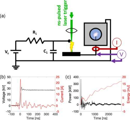 Ultrafast X-ray provides new look at plasma discharge breakdown in water
