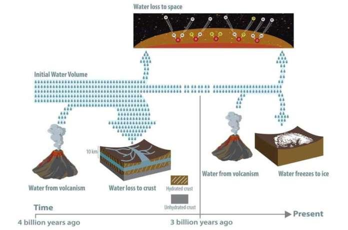 मंगल के पानी का क्या हुआ?  यह अभी भी वहां फंसा हुआ है