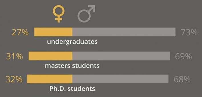 Women economists underrepresented 'at every level' in UK academia – report
