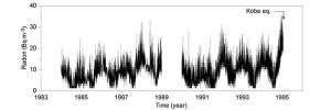 Reconsideration of the Kobe earthquake and variation of atmospheric radon concentration in the atmosphere