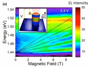 The study could lead to the production of more efficient optoelectronic devices